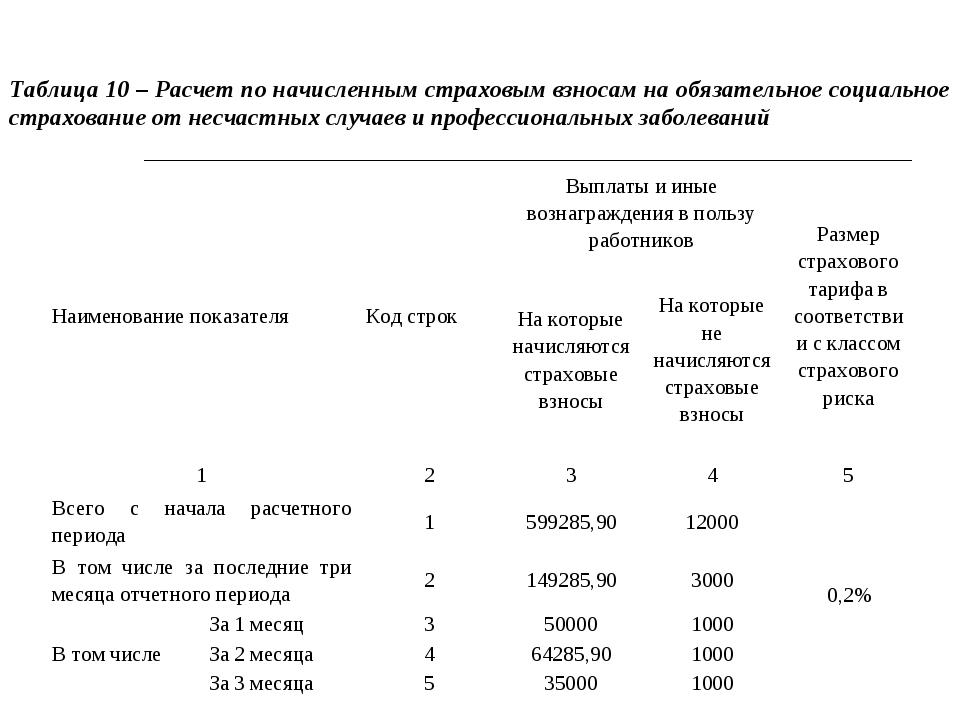 Таблица 10 – Расчет по начисленным страховым взносам на обязательное социальн...