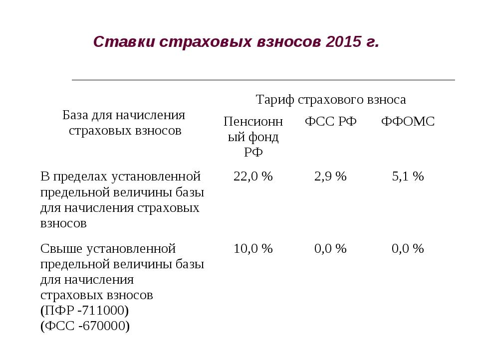 Ставки страховых взносов 2015 г. База для начисления страховых взносовТариф...