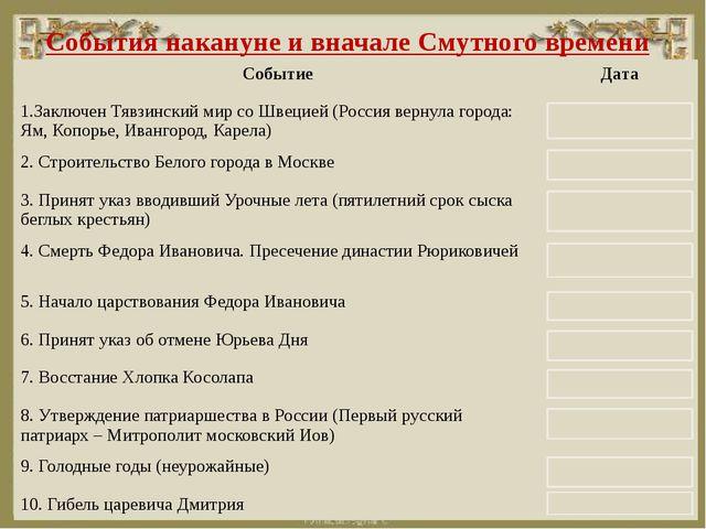События накануне и вначале Смутного времени Событие Дата 1.Заключен Тявзинск...