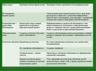 Форма урока Преимущественно фронтальная Преимущественно групповая и/или индив