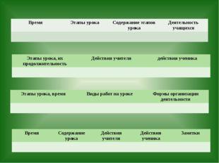 Время Этапы урока Содержание этапов урока Деятельность учащихся Этапы урока,