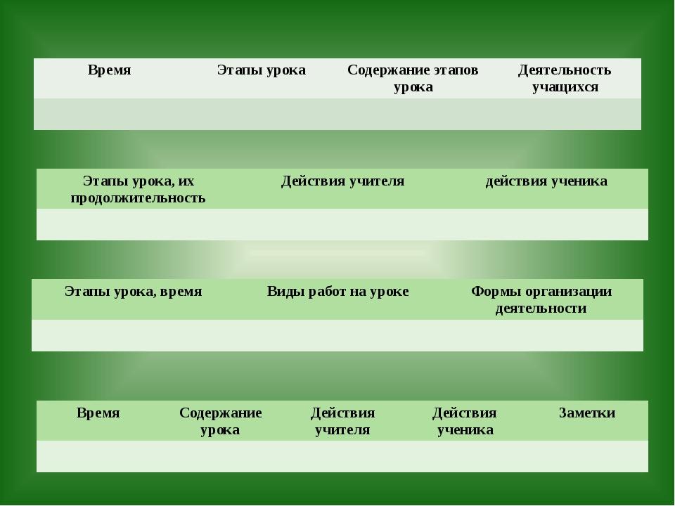 Время Этапы урока Содержание этапов урока Деятельность учащихся Этапы урока,...