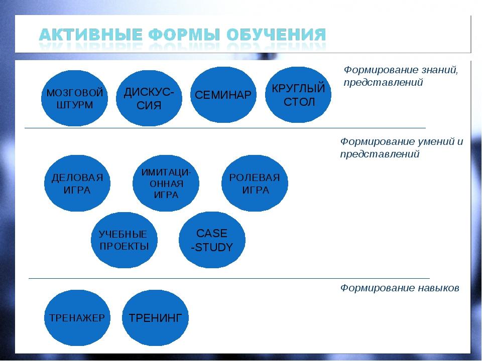 УЧЕБНЫЕ ПРОЕКТЫ МОЗГОВОЙ ШТУРМ CASE -STUDY ТРЕНАЖЕР ИМИТАЦИ- ОННАЯ ИГРА РОЛЕВ...
