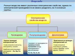 Электрические свойства веществ Проводники Полупроводники Диэлектрики Хорошо п