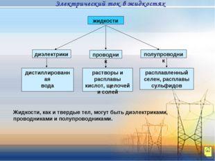 диэлектрики проводник полупроводник дистиллированная вода растворы и расплавы
