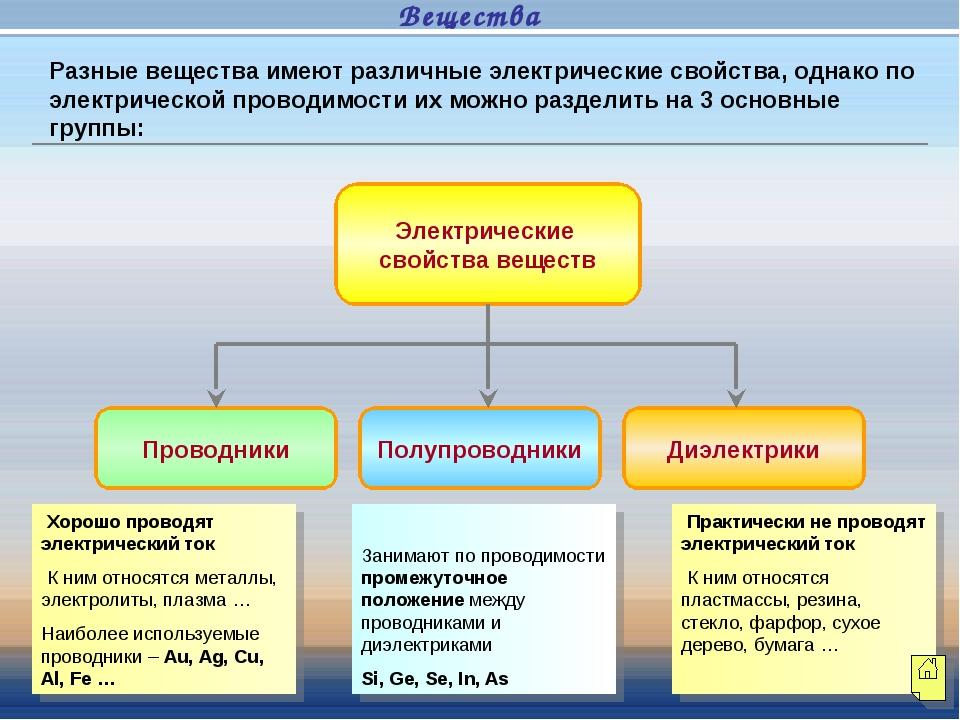 Электрические свойства веществ Проводники Полупроводники Диэлектрики Хорошо п...