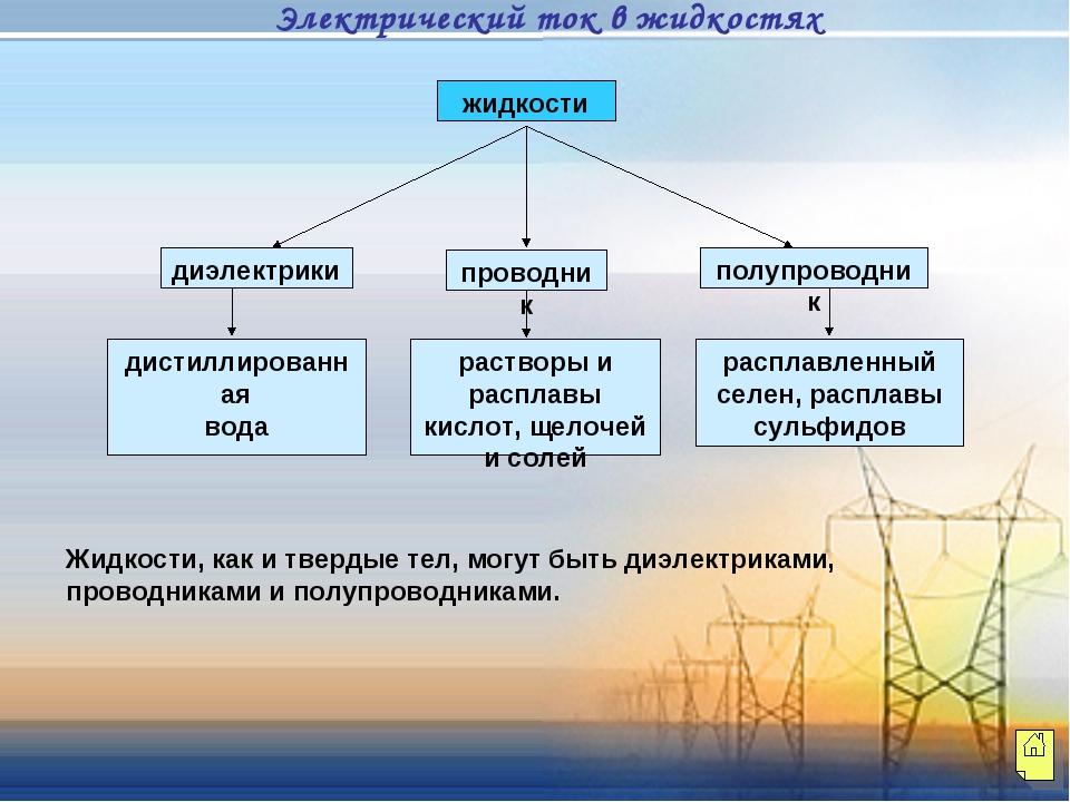 диэлектрики проводник полупроводник дистиллированная вода растворы и расплавы...