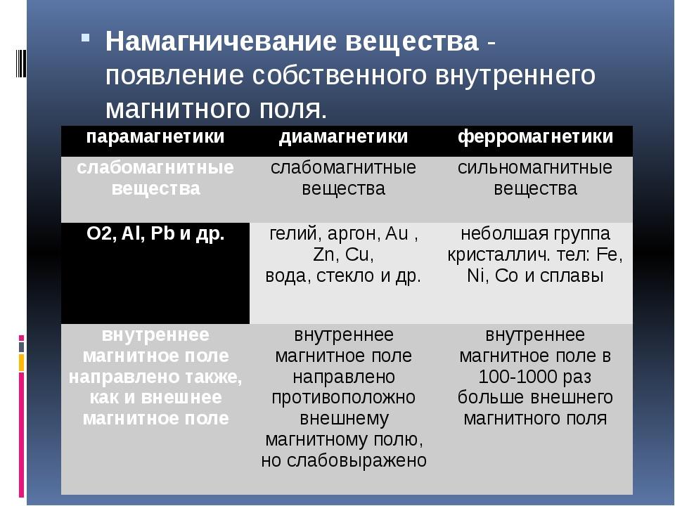Намагничевание вещества - появление собственного внутреннего магнитного поля....