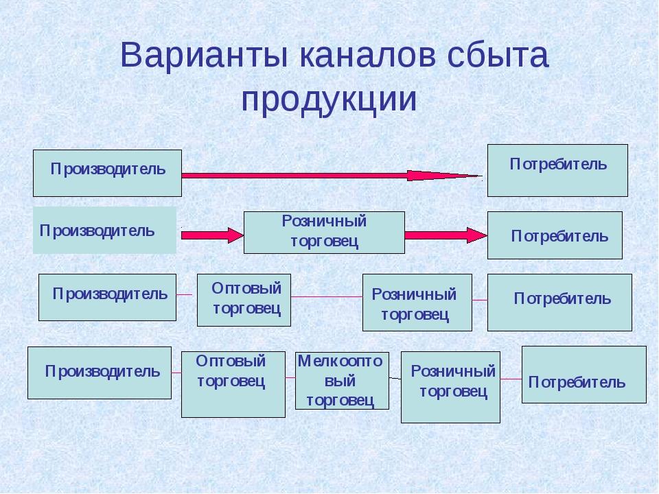 Варианты каналов сбыта продукции Производитель Потребитель Производитель Пот...