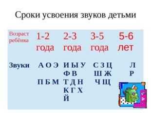 Сроки усвоения звуков детьми Возраст ребёнка 1-2 года 2-3года 3-5 года 5-6 ле