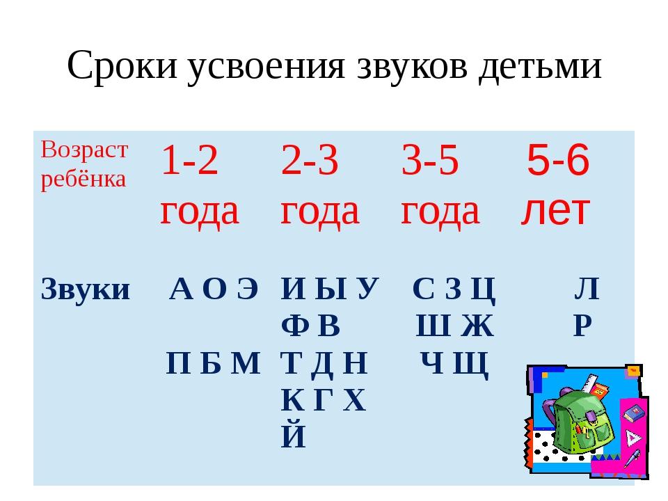 Сроки усвоения звуков детьми Возраст ребёнка 1-2 года 2-3года 3-5 года 5-6 ле...