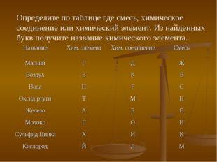 Определите по таблице где смесь, химическое соединение или химический элемент