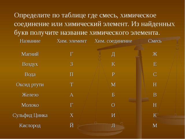 Определите по таблице где смесь, химическое соединение или химический элемент...