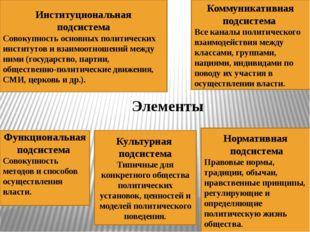 Элементы Культурная подсистема Типичные для конкретного общества политических