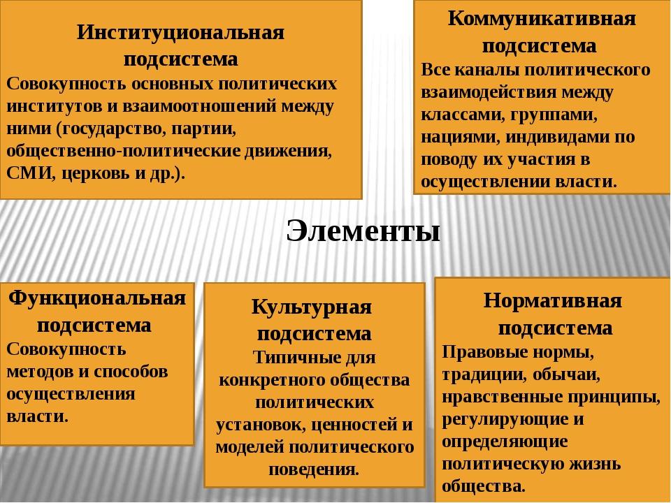 Элементы Культурная подсистема Типичные для конкретного общества политических...