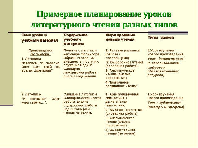 Примерное планирование уроков литературного чтения разных типов
