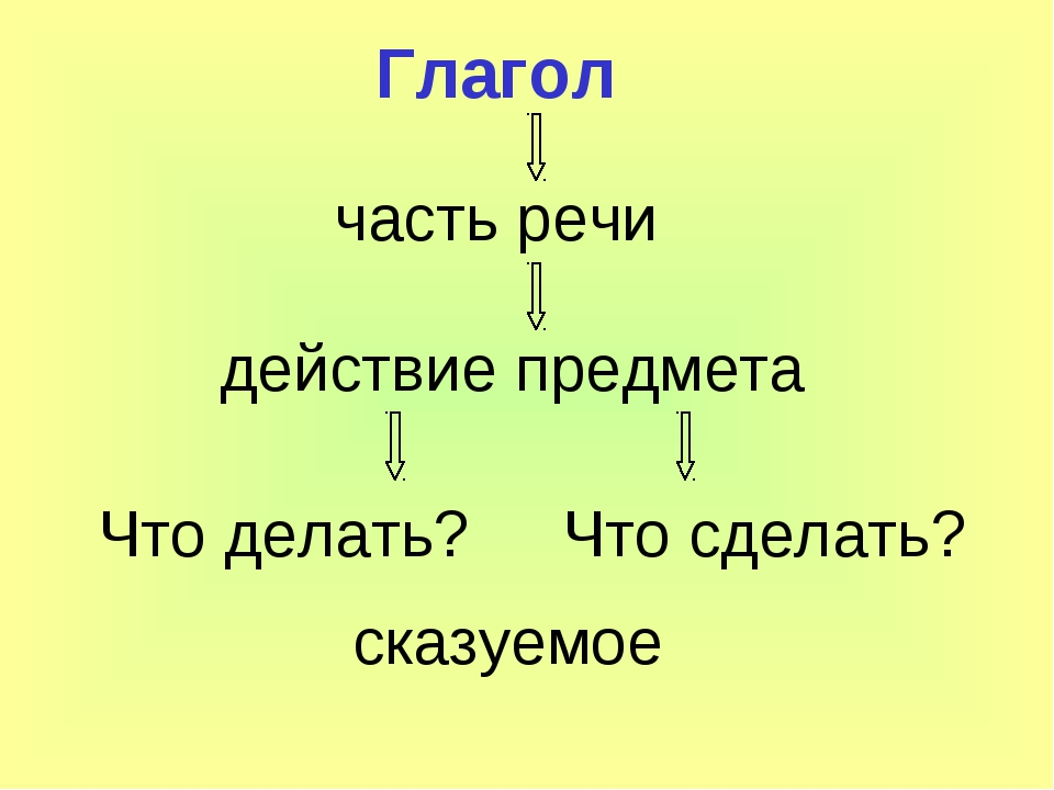 Глагол часть речи действие предмета Что делать? Что сделать? сказуемое
