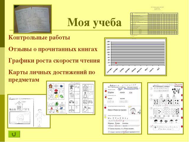 Моя учеба Лист индивидуальных достижений по математике ученика 1 класса _____...