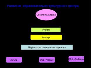 Развитие образовательно-культурного центра Спектакль-олонхо ЛСОШ ДОУ «Чаран»