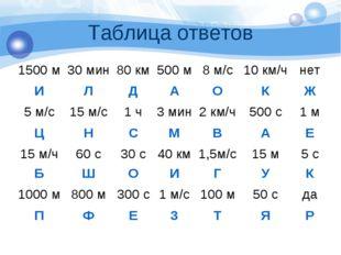 Таблица ответов