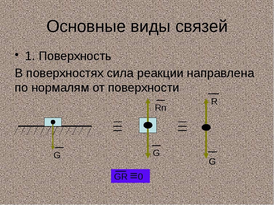 Основные виды связей 1. Поверхность В поверхностях сила реакции направлена по...