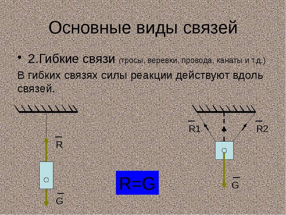 Основные виды связей 2.Гибкие связи (тросы, веревки, провода, канаты и т.д.)...