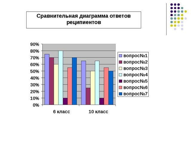 Сравнительная диаграмма ответов реципиентов