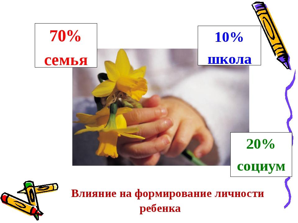 Влияние на формирование личности ребенка 70% семья 10% школа 20% социум