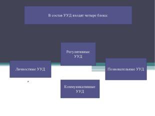 В состав УУД входят четыре блока: Личностные УУД Регулятивные УУД Познователь
