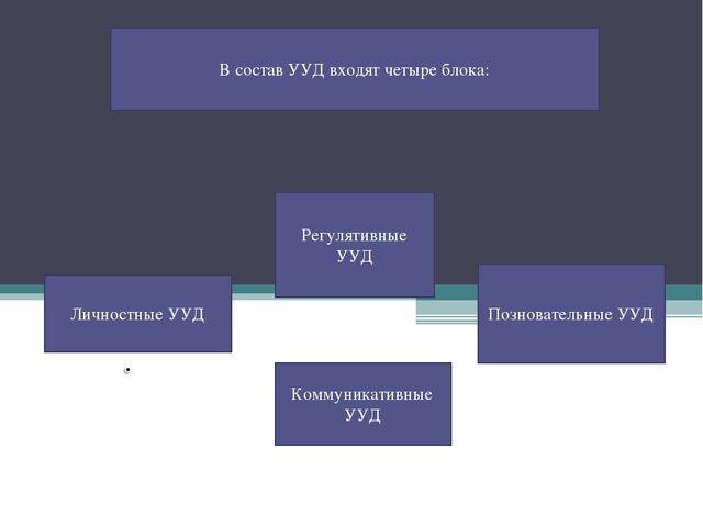 В состав УУД входят четыре блока: Личностные УУД Регулятивные УУД Познователь...
