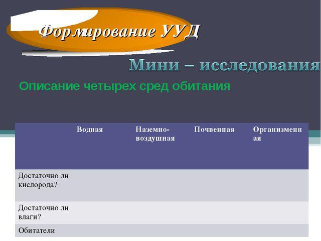 Формирование УУД Описание четырех сред обитания ВоднаяНаземно-воздушнаяПоч...