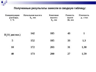 Полученные результаты занесли в сводную таблицу: Концентрация раствора, С %Н