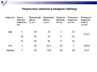 Результаты занесли в сводную таблицу: веществоМасса навески вещества, m гНа