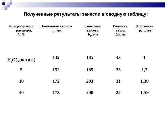 Полученные результаты занесли в сводную таблицу: Концентрация раствора, С %Н...
