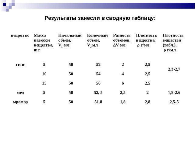 Результаты занесли в сводную таблицу: веществоМасса навески вещества, m гНа...