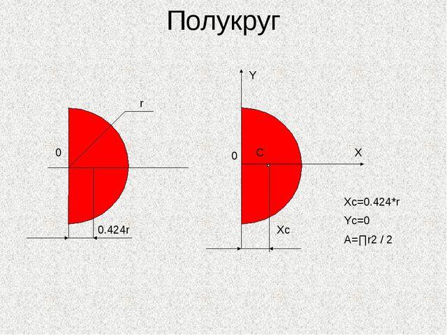 Полукруг 0 Y 0.424r X 0 Xc C Xc=0.424*r Yc=0 A=∏r2 / 2 r