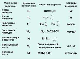 Физическая величина Буквенное обозначение Расчетная формула Единицы измере