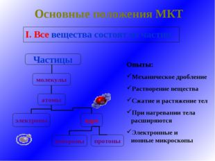 Основные положения МКТ I. Все вещества состоят из частиц Опыты: Механическое