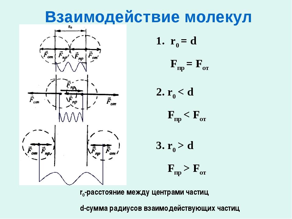 Взаимодействие молекул r0 = d Fпр = Fот 2. r0 < d Fпр < Fот 3. r0 > d Fпр >...