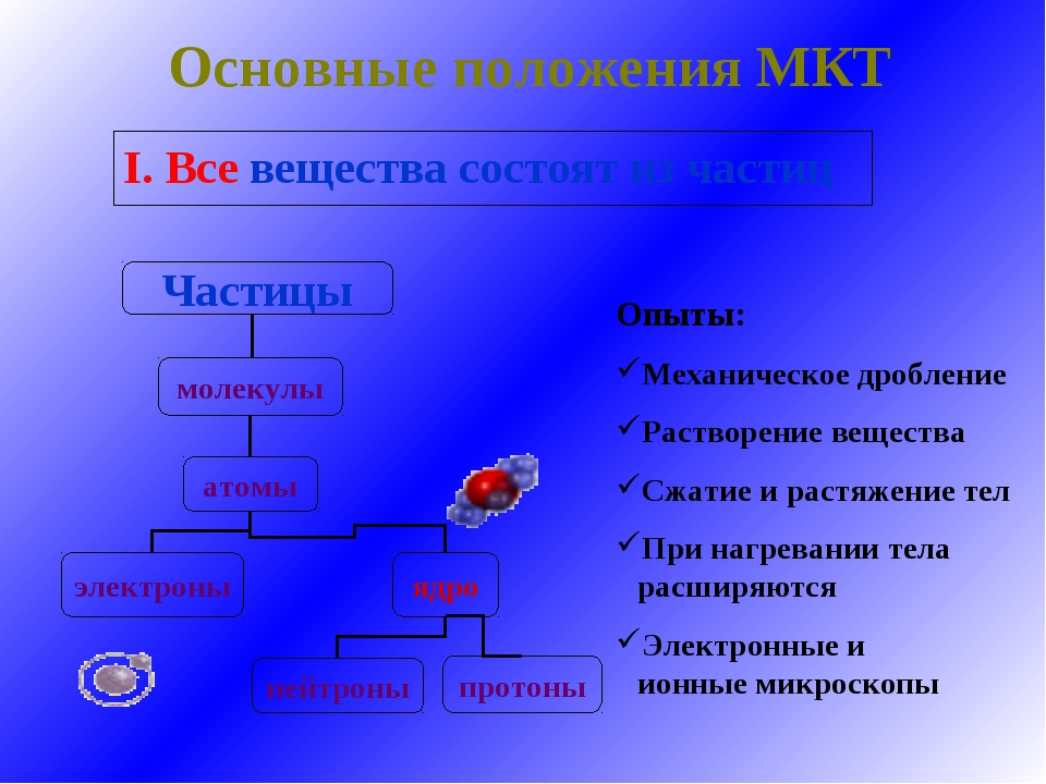 Основные положения МКТ I. Все вещества состоят из частиц Опыты: Механическое...