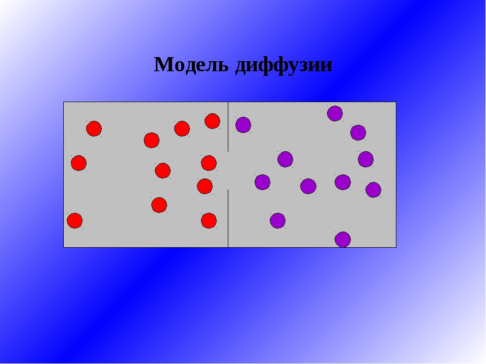Модель диффузии