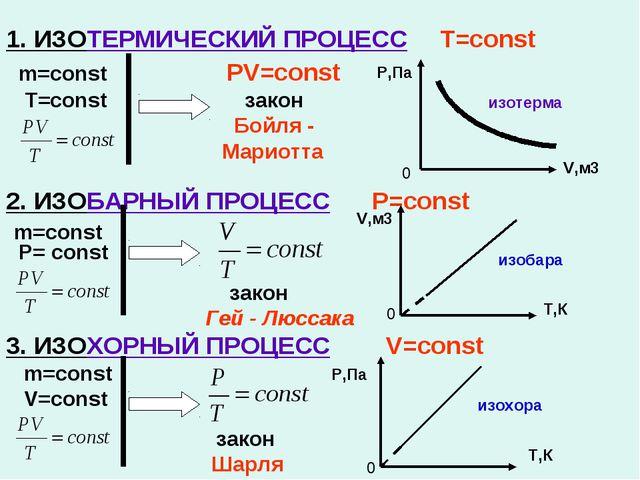 1. ИЗОТЕРМИЧЕСКИЙ ПРОЦЕСС T=const m=const PV=const T=const закон Бойля - Мари...