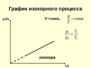 График изохорного процесса р,Па V=const, изохора Т,К