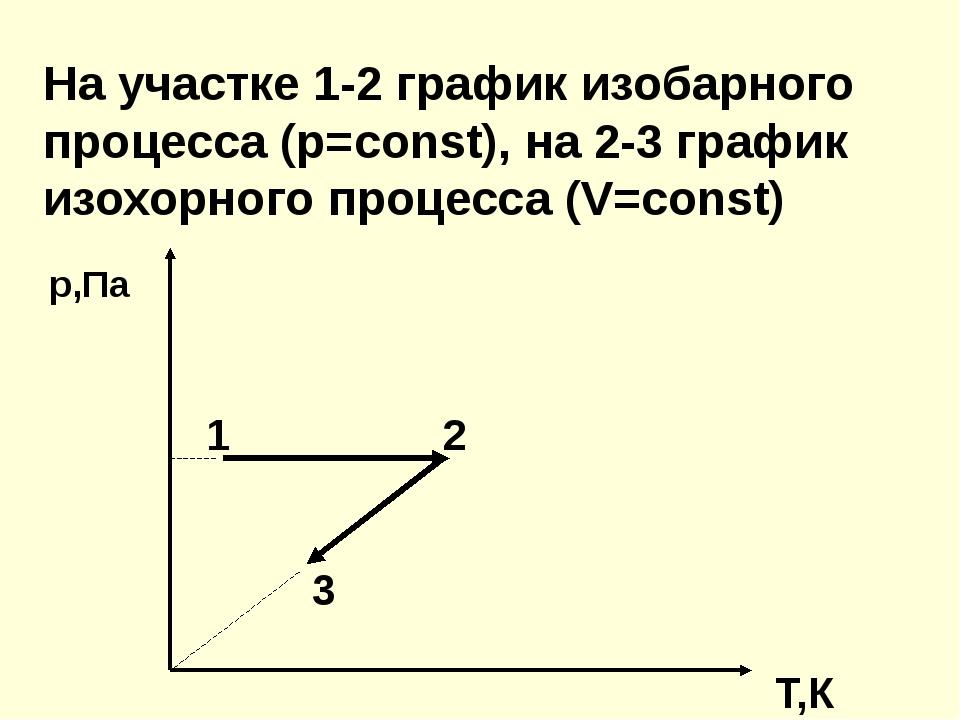 На участке 1-2 график изобарного процесса (р=const), на 2-3 график изохорного...