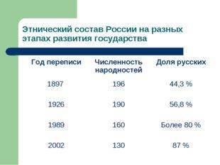 Этнический состав России на разных этапах развития государства Год переписиЧ