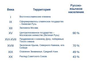 Века Территория Русско-язычное население IВосточнославянские племена IX