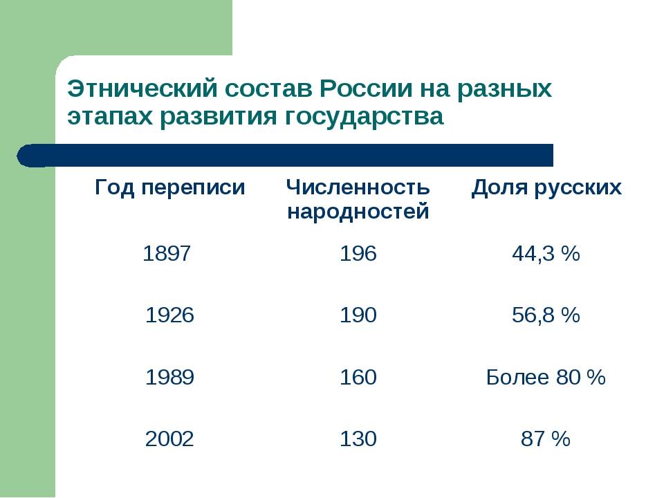 Этнический состав России на разных этапах развития государства Год переписиЧ...