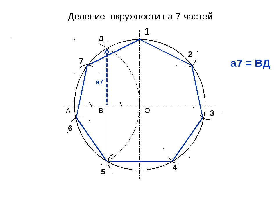Деление окружности на 7 частей 1 2 3 4 О А В Д 5 а7 = ВД а7 6 7