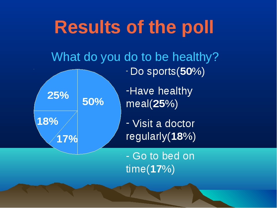 Results of the poll What do you do to be healthy? 50% 25% 18% 17% Do sports(5...