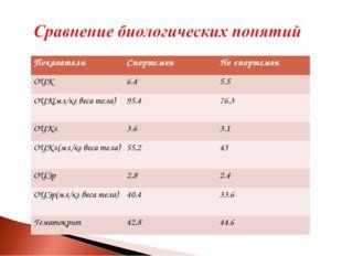 ПоказателиСпортсменНе спортсмен ОЦК6.45.5 ОЦК(мл/кг веса тела)95.476.3